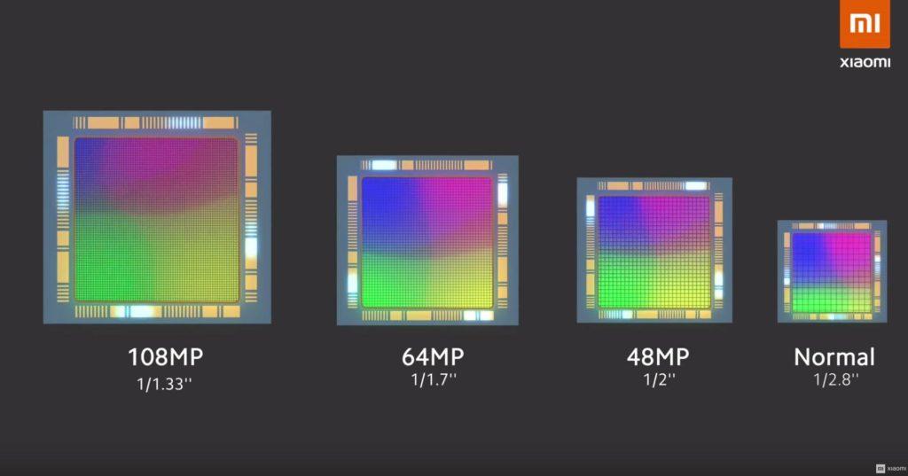 comparison of matrixes 108 megapixels, 64 megapixels, 48 megapixels and regular