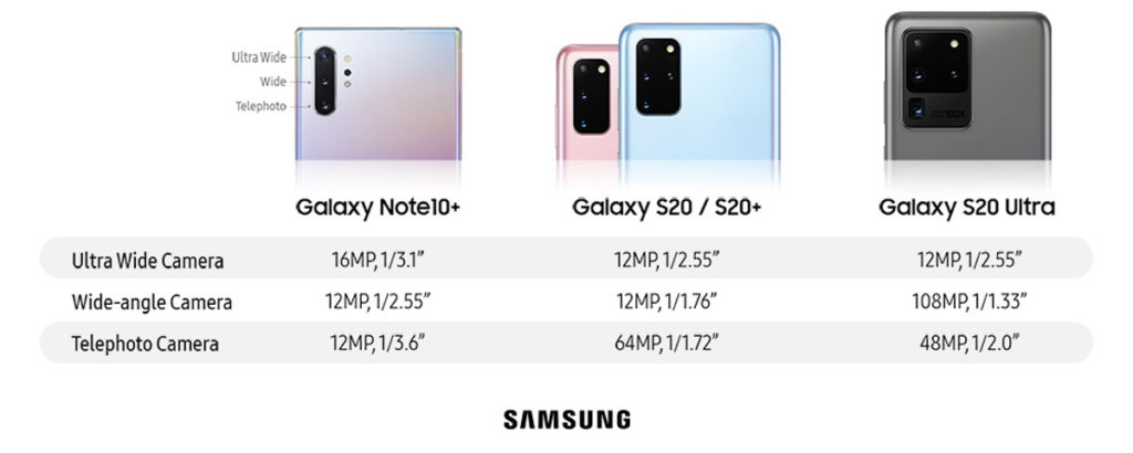 specs of camera of Samsung Galaxy S20, Galaxy S20+, Galaxy S20 Ultra, Galaxy Note10+