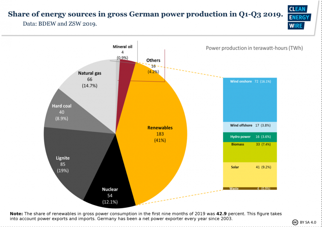 Share Of Energy Sources in Gross German power production in 2019