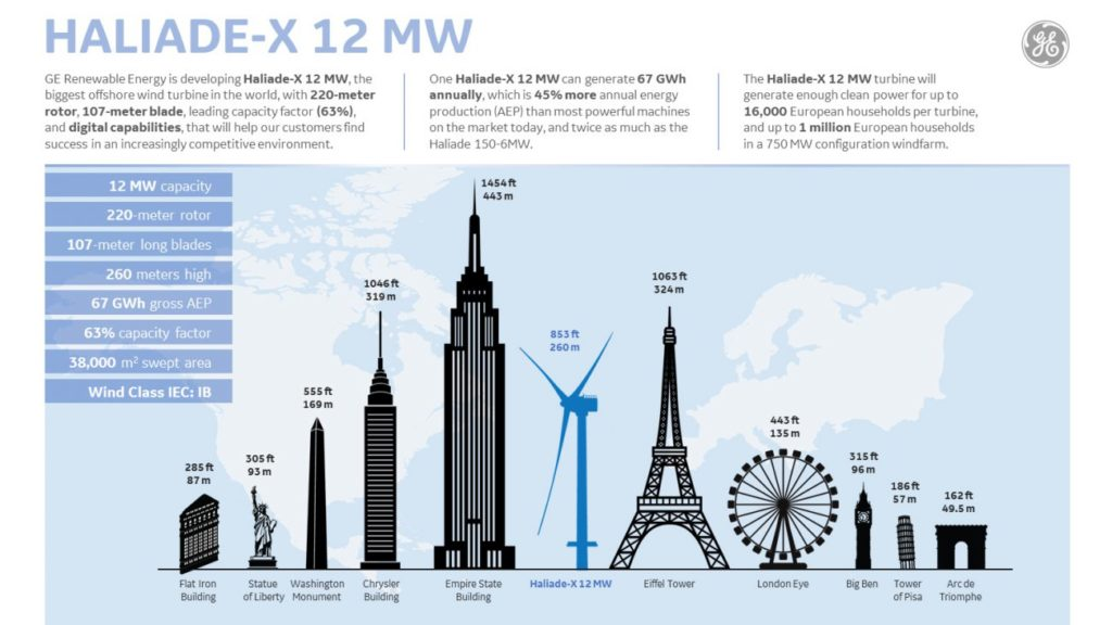 Main parameters of Haliade-X 12-MW and its comparison with world famous sights